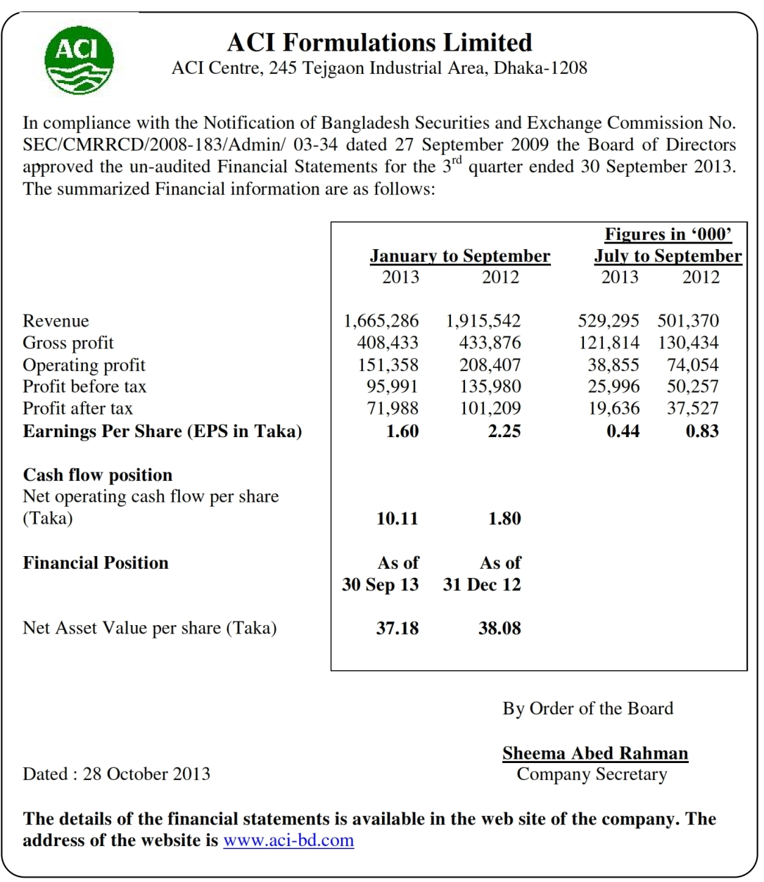 financial statement analysis marico bangladesh limited and aci formulation limited Company history - marico ltd 1988 - the company was incorporated on 13th october, under the name of marico foods ltd it obtained the certificate of commencement of business on 22nd november - the company is engaged in the business of manufacture and marketing of branded personal care products, edible oils, fabric care products and processed foods.